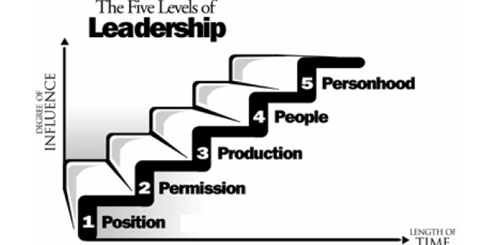 Five Levels of Leadershipp